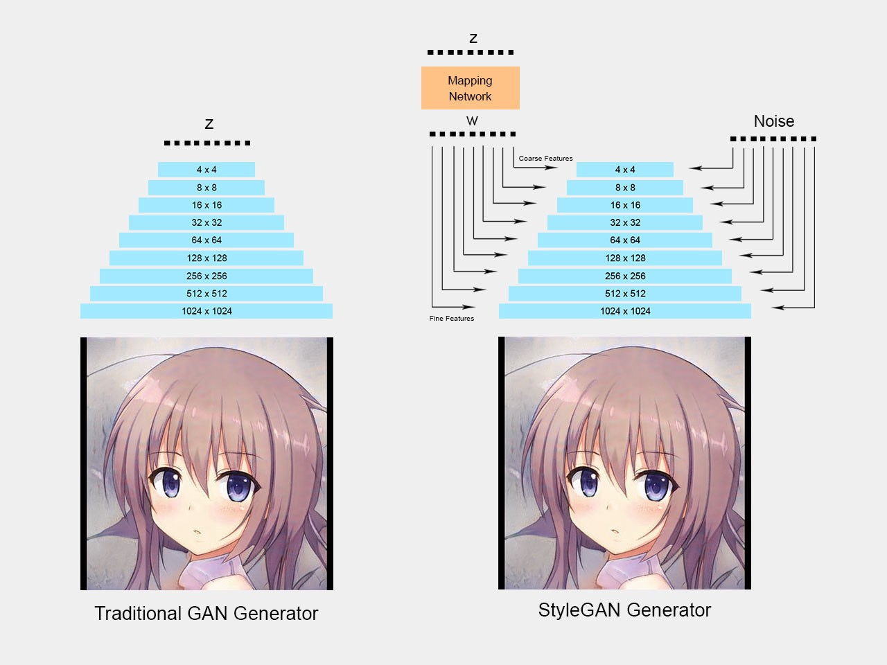 Generating Anime Characters With Stylegan2 By Fathy Rashad Towards Data Science