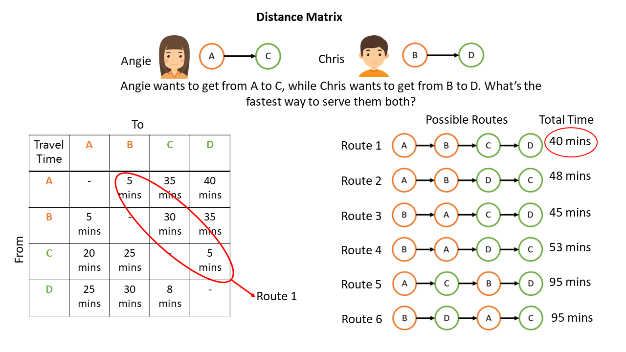 Open sourcing Beeline: How we do our routing? - Data gov sg Blog