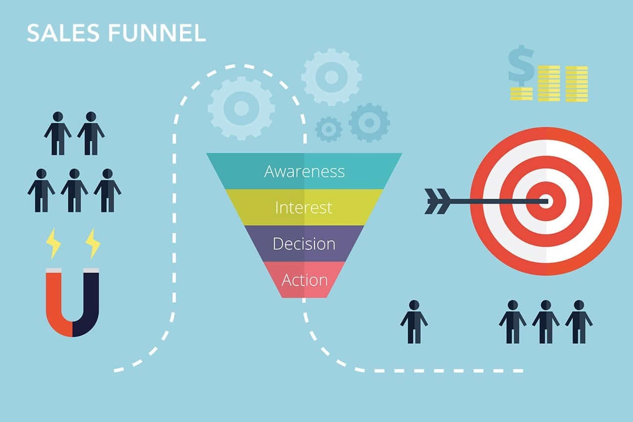 Setup a Sales Funnel: How to setup high conversion sales funnels