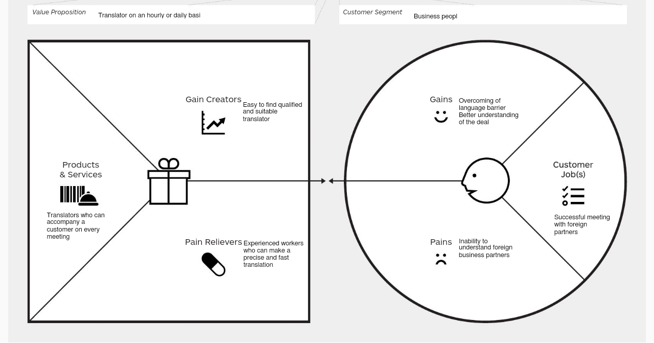 Business Model Canvas And Value Proposition Canvas For Tfd Project By Tanya Vlasyuk Translator For A Day Medium