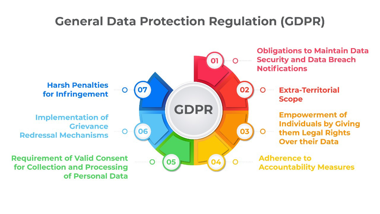 An illustration that describes the benefits of the General Data Protection Regulation