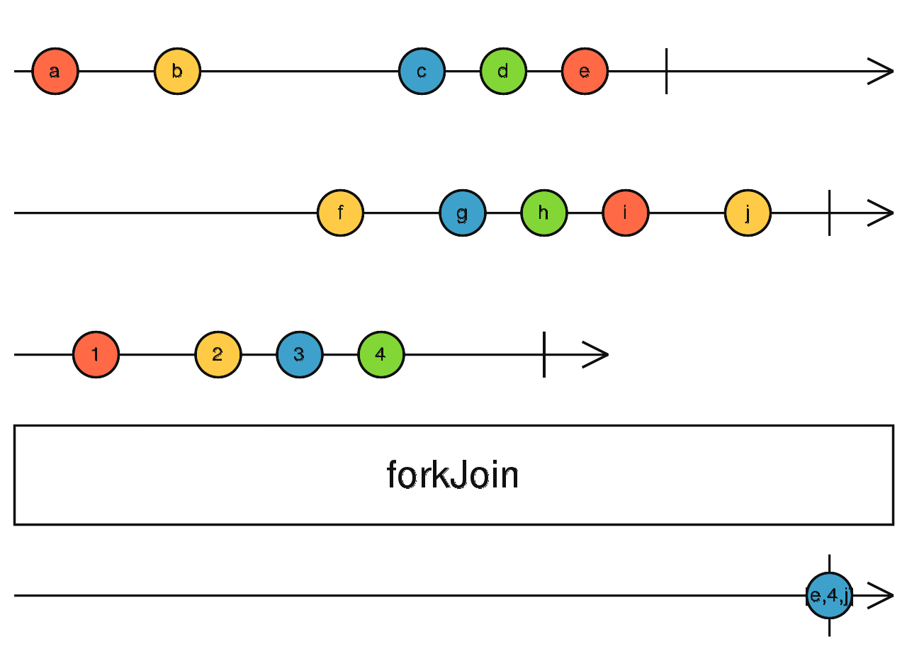 RxJS recipes: 'forkJoin' with the progress of completion for