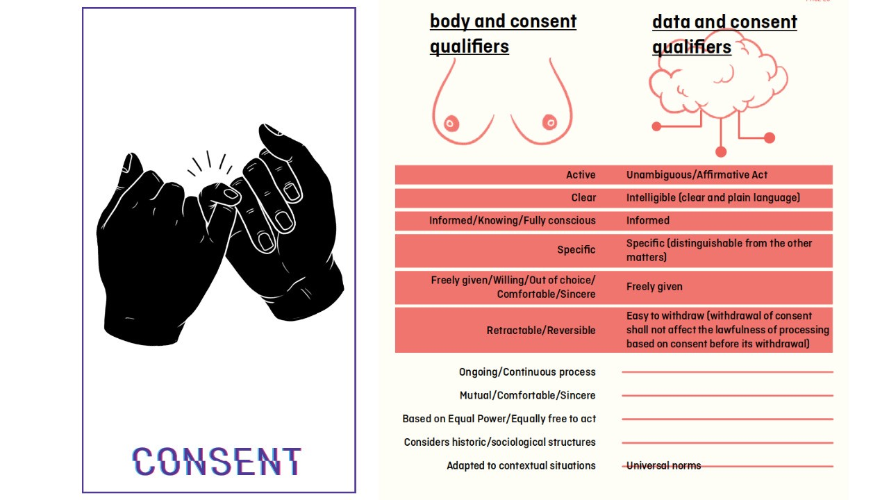 """Left: Two hands with a finger intertwined. Right: columns—""""body & consent qualifiers"""" and """"data & consent qualifiers""""."""