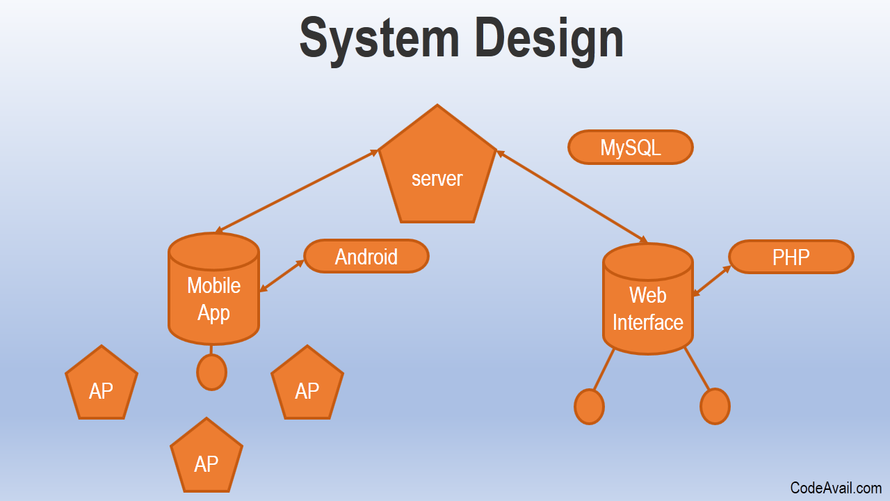 System Design Homework Help System Analysis And Design Define As By Florio Potter Medium