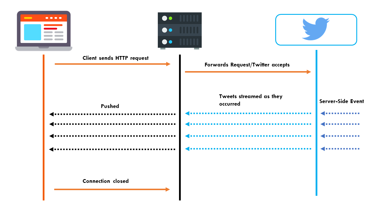 HTTP and Websockets: Understanding the capabilities of