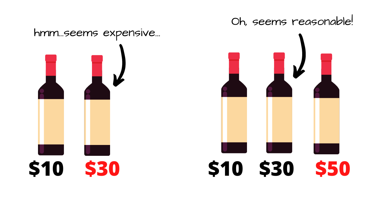 An example of the decoy effect when it comes to wine pricing
