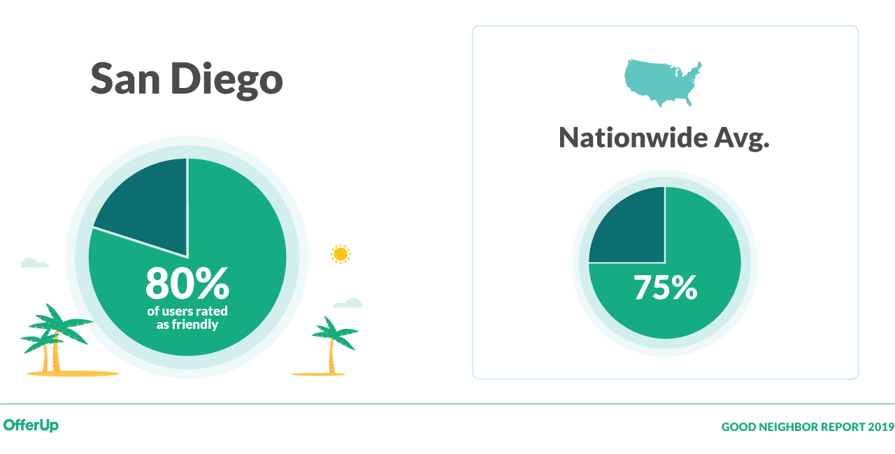 Offer Up San Diego >> Offerup Releases Results Of Its 2019 Good Neighbor Report