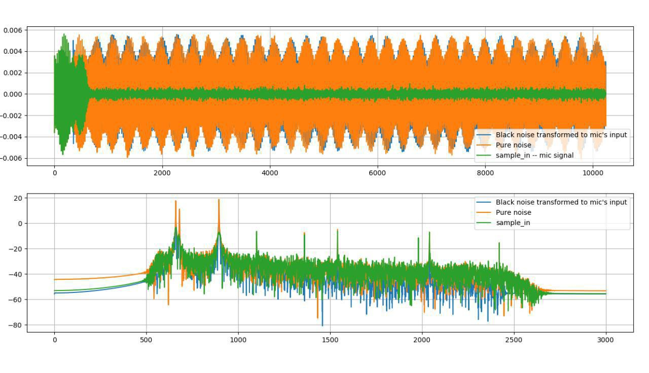 Acoustic Noise Cancellation by Machine Learning - Towards