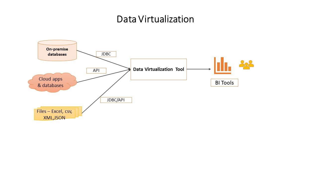 What is Data Virtualization and how it can unlock real-time insights  directly from source systems | by Bharath Natarajan | Medium