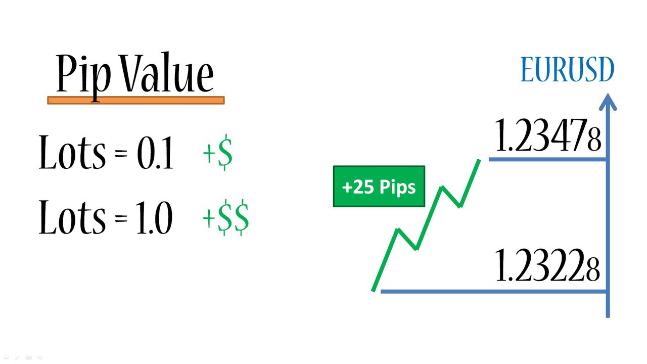 Pip Calculator | Pip Value | Forex, Crypto, Indices, more