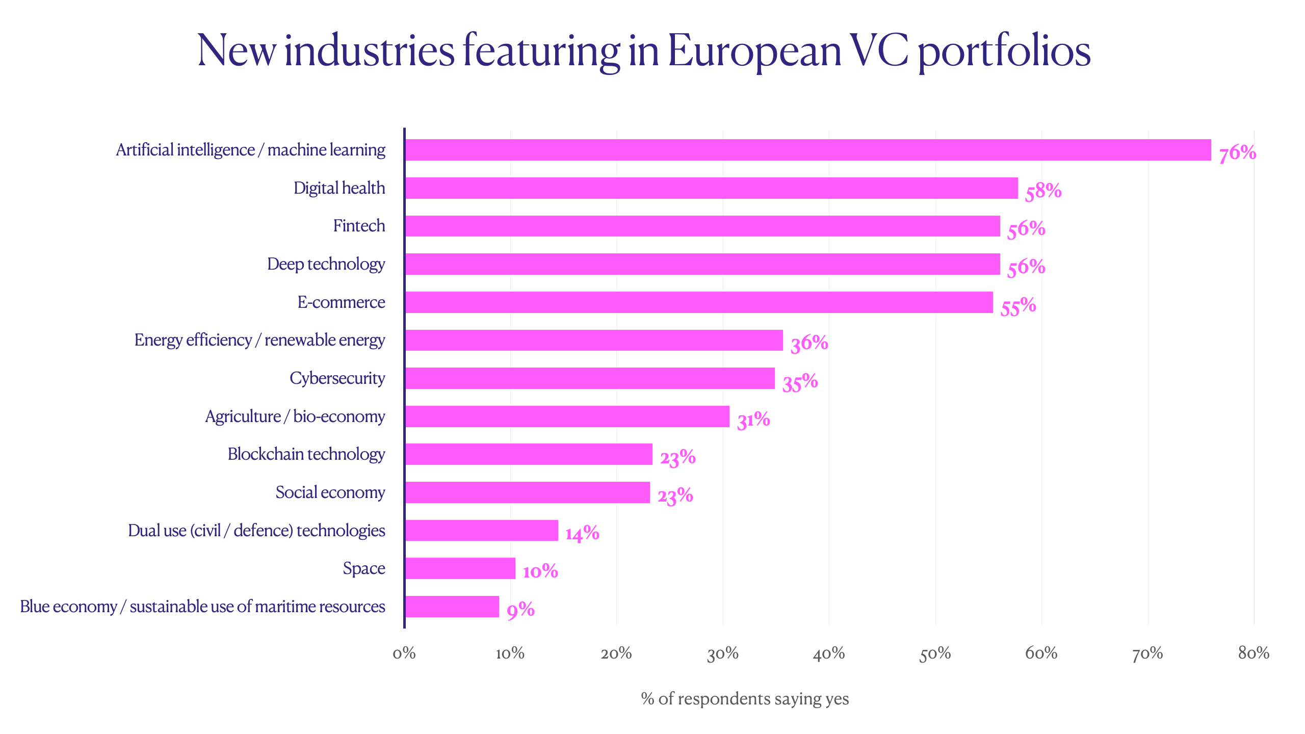 Ten things Europe's VC managers are talking about