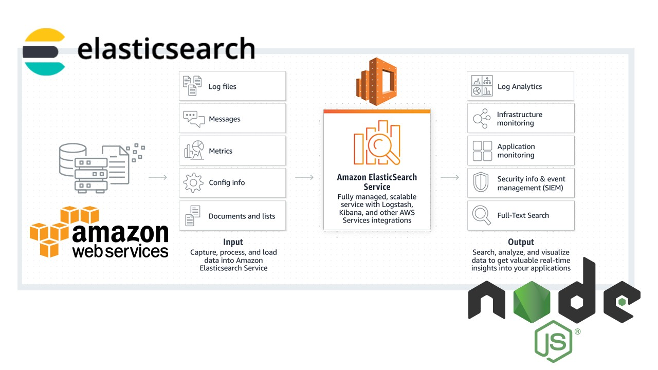 Running up Elasticsearch on Amazon Web Service (AWS) with NodeJS