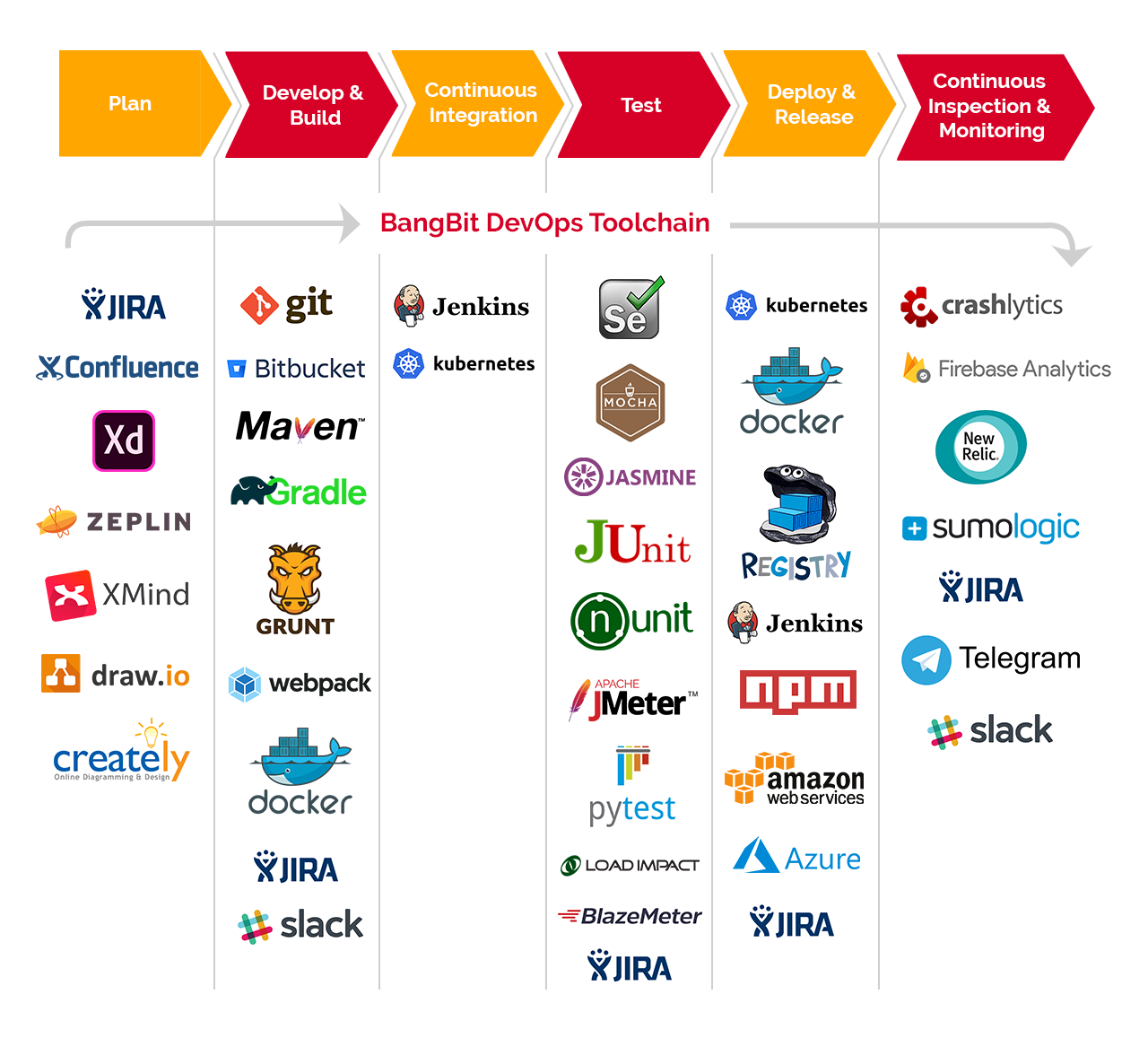 A Comprehensive Guide to DevOps & It's Tools Ecosystem