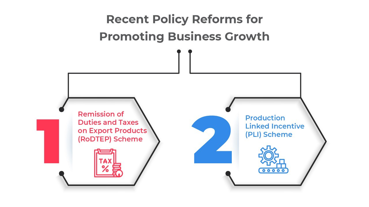 Policy Reforms for Business Exports and Domestic Production
