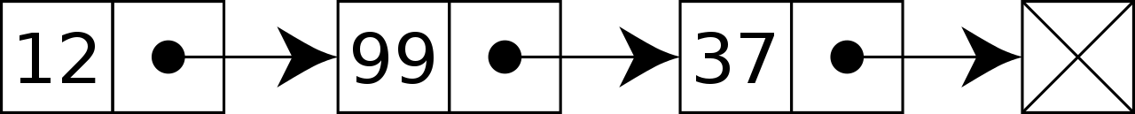 Boxes containing a single number connected with an arrow representing the next box