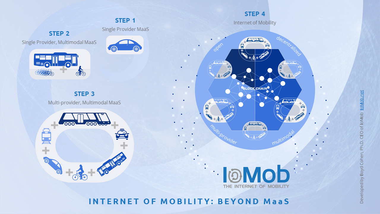 From Mobility as a Service (MaaS) to IoM (Internet of Mobility)