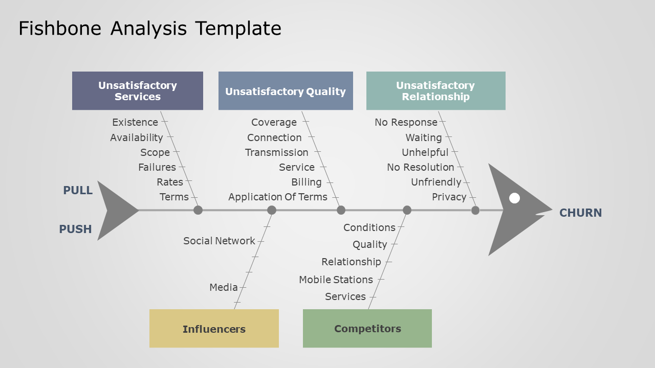 Quick Guide On Fishbone Analysis Plus Fishbone Diagram Templates By Slideuplift Medium