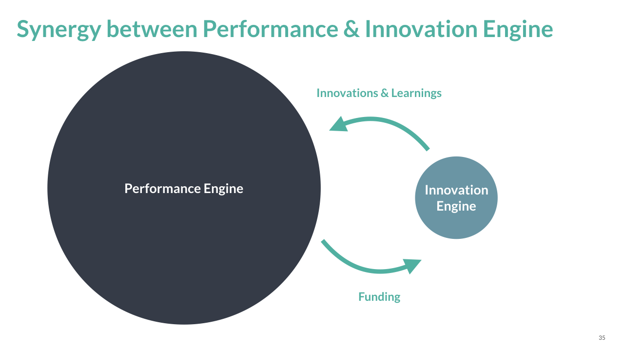 [FPER_4992]  Why legacy organizations need to clearly separate their Performance Engine  and Innovation Engine | by Stefan Erschwendner | LHBS Collection | Medium | Innovation Engine Diagram |  | Medium