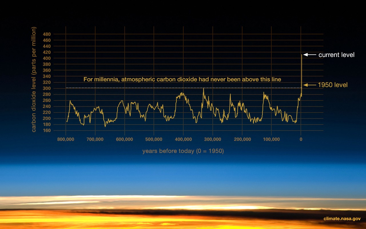 The graph of Carbon Dioxide