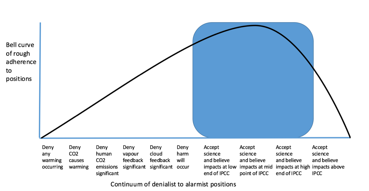 Continuum of positions related to climate change