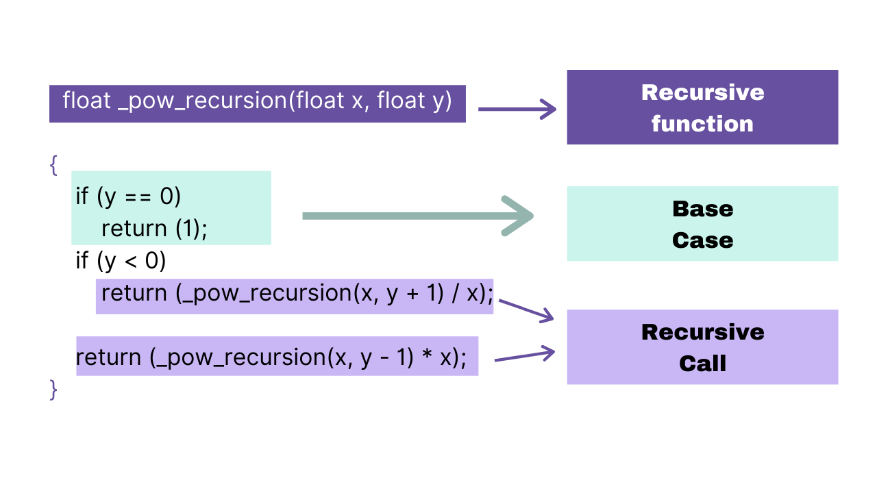 """An arrow from the first row of _pow_recursion points to a box that reads """"recursive function."""" Another arrow points from """"if y == 0 then return 1"""" to a box that says """"base case."""" Another arrow points from the final two lines to a box that reads """"recursive call."""""""