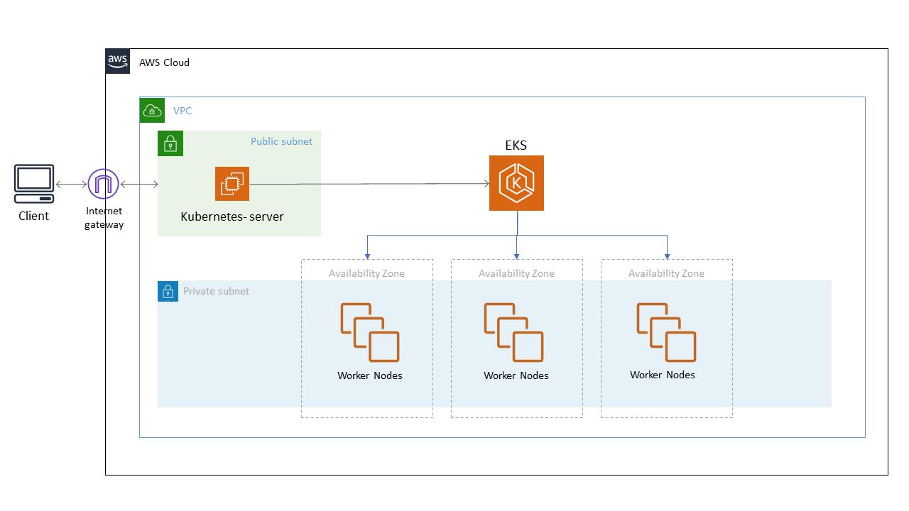 Guide To Setup Kubernetes In AWS EKS Using Terraform And