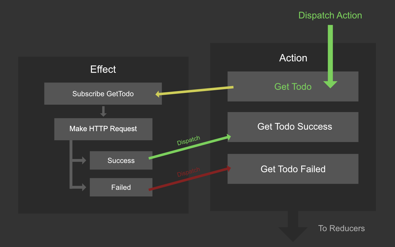 Get Into The Flow manage action flow in @ngrx with @ngrx/effects - nextzy