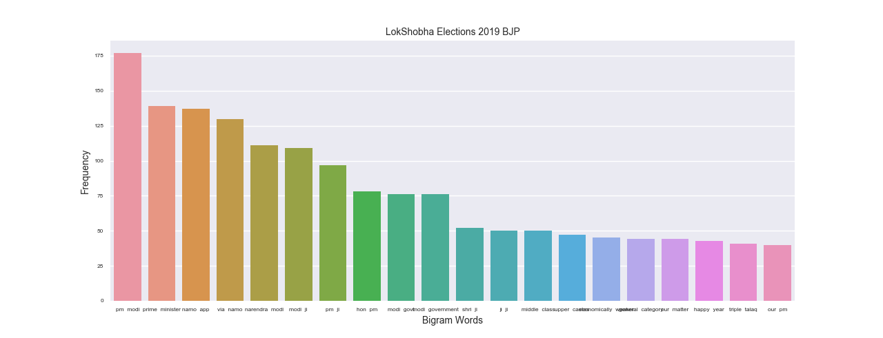 Twitter Sentiment Analysis for the 2019 Election - Analytics