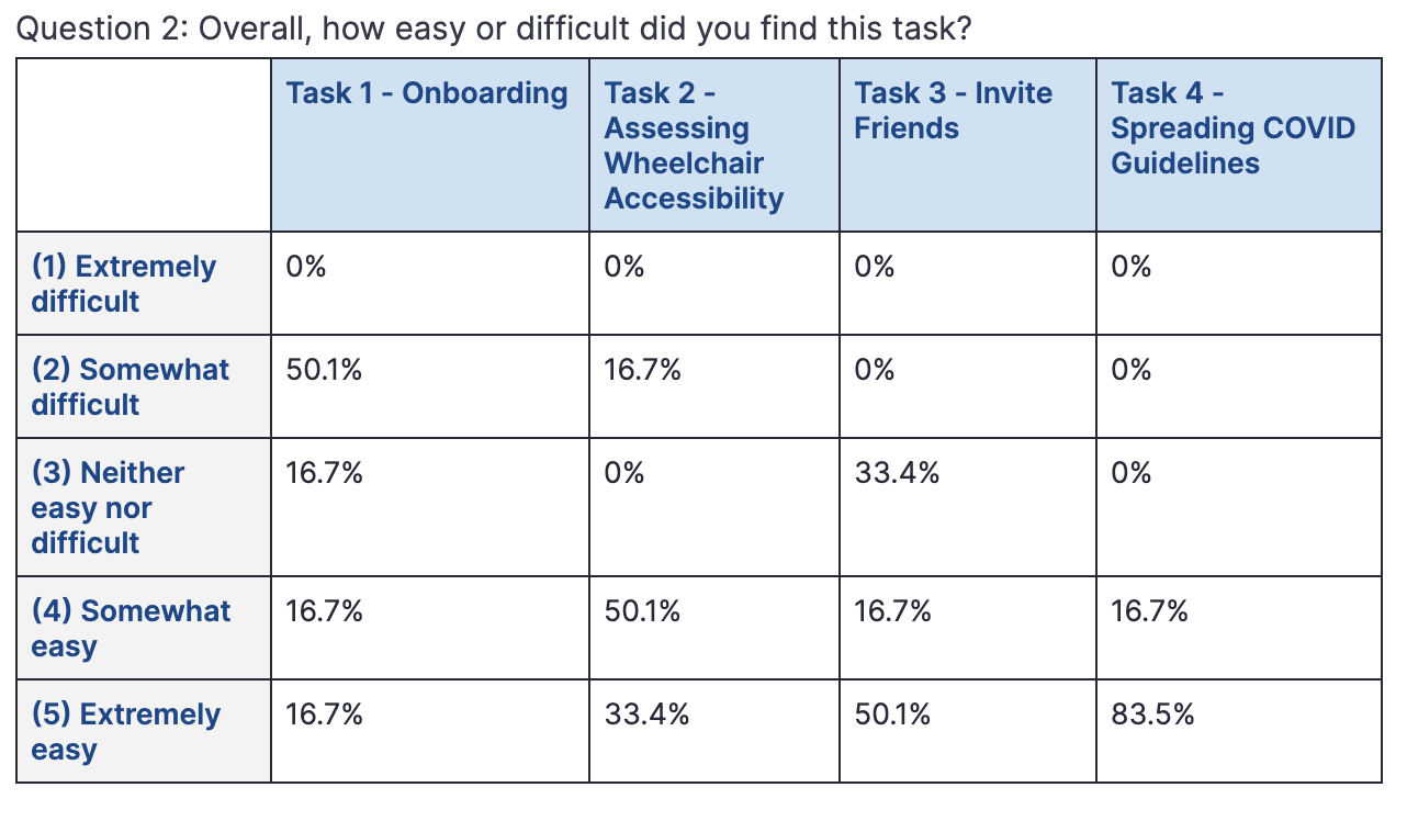 A table outlining the results of a question asked during user testing. The question was, how easy or difficult did you find this task?