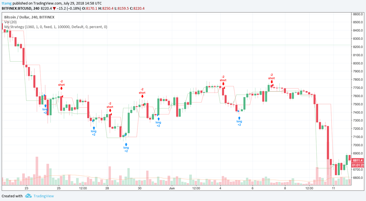 TradingView quirks — blending candles - ttamg - Medium