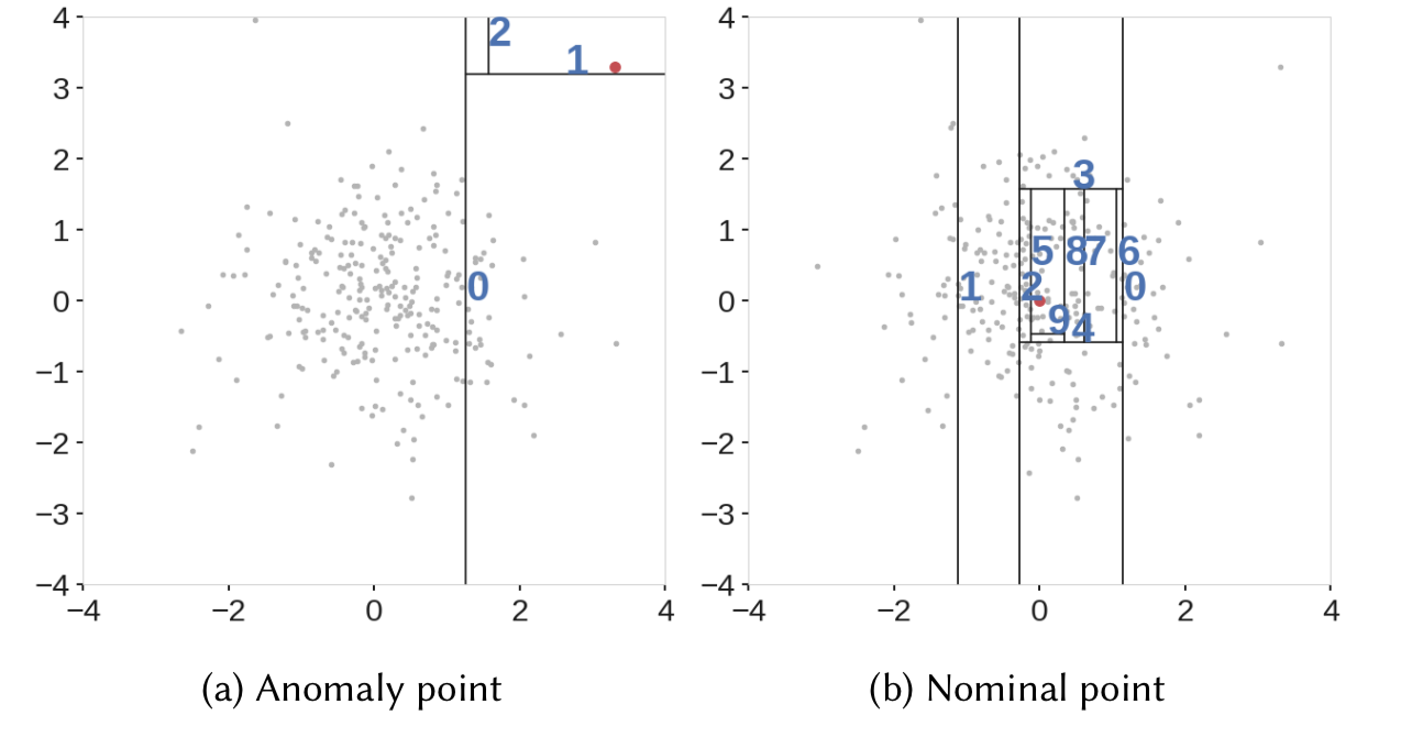 Outlier Detection with Extended Isolation Forest - Towards