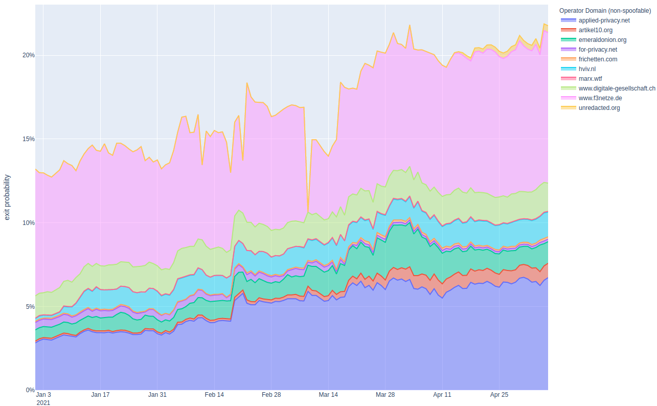 , Tracking One Year of Malicious Tor Exit Relay Activities (Part II)