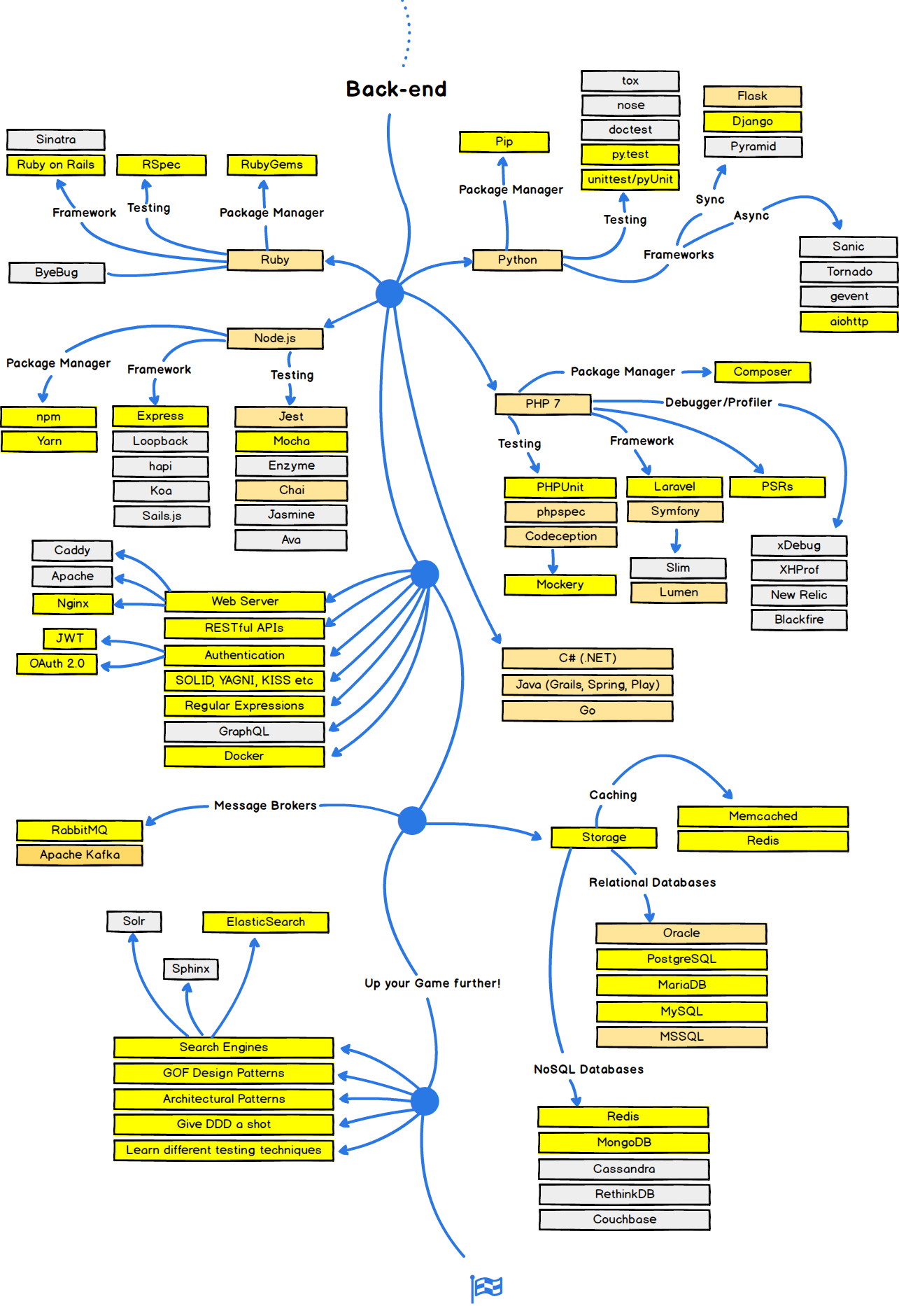 A practical road-map for web development  - codeburst