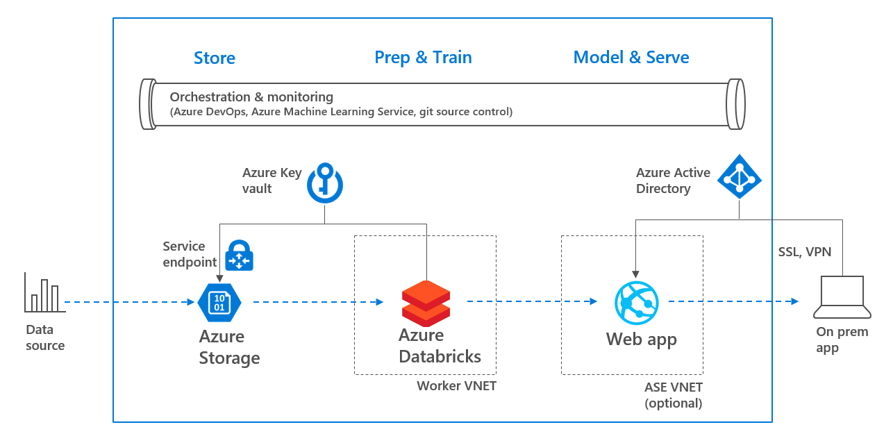 How to embed security in your Azure Data Science Project