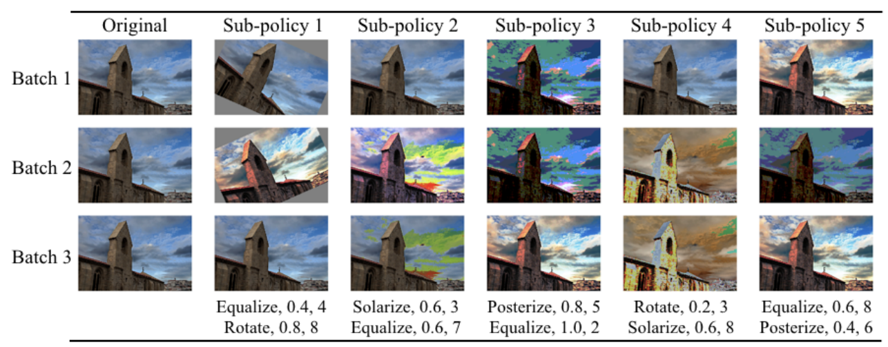 How to improve your image classifier with Google's AutoAugment