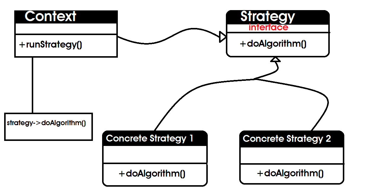 Keep It Simple With The Strategy Design Pattern By Chidume Nnamdi Bits And Pieces
