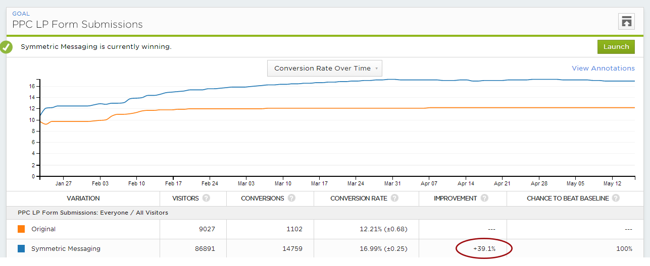 The highest ROI AdWords campaign in the world: $1 in, $13 out
