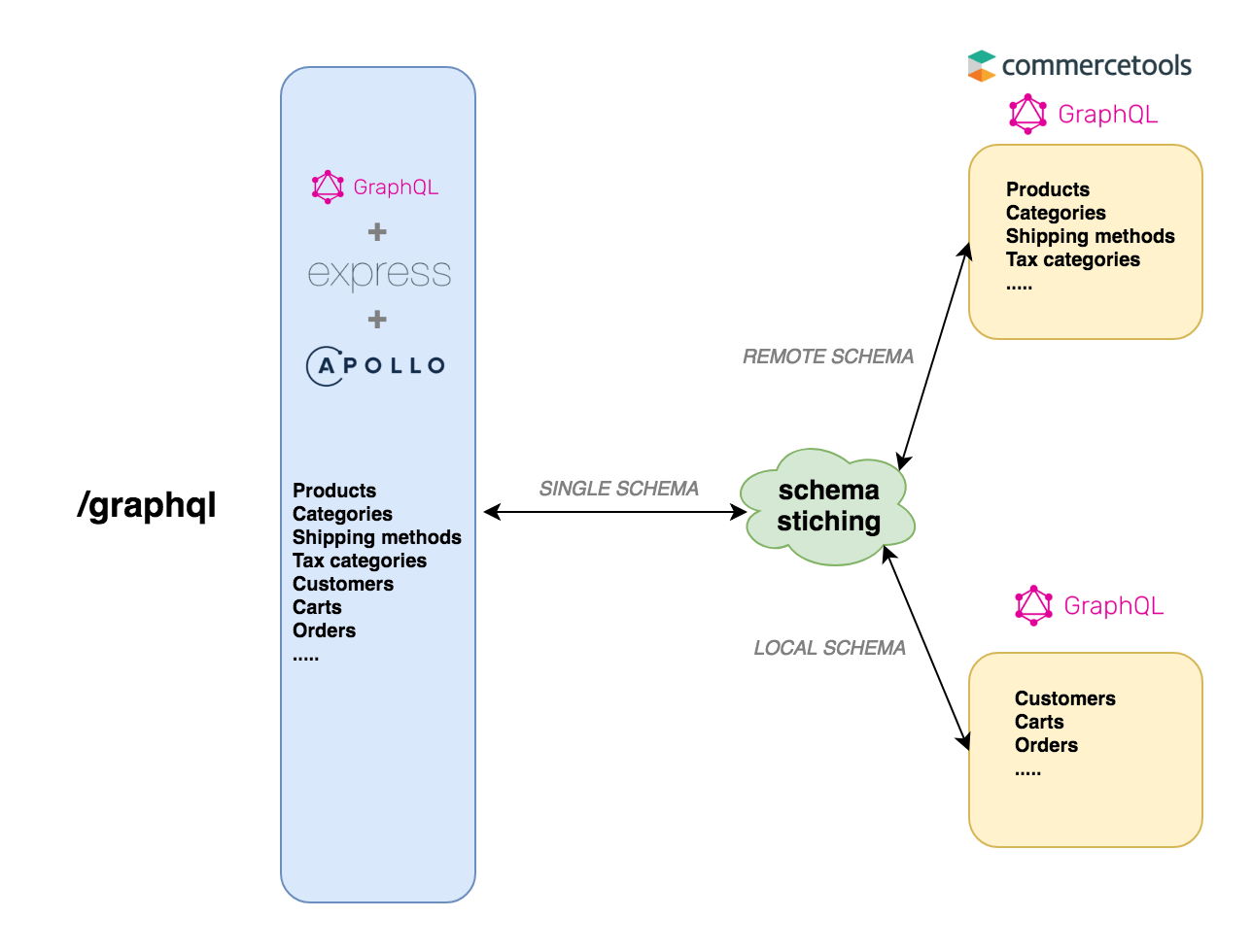 GraphQL Schema Stitching in action with Apollo - Open