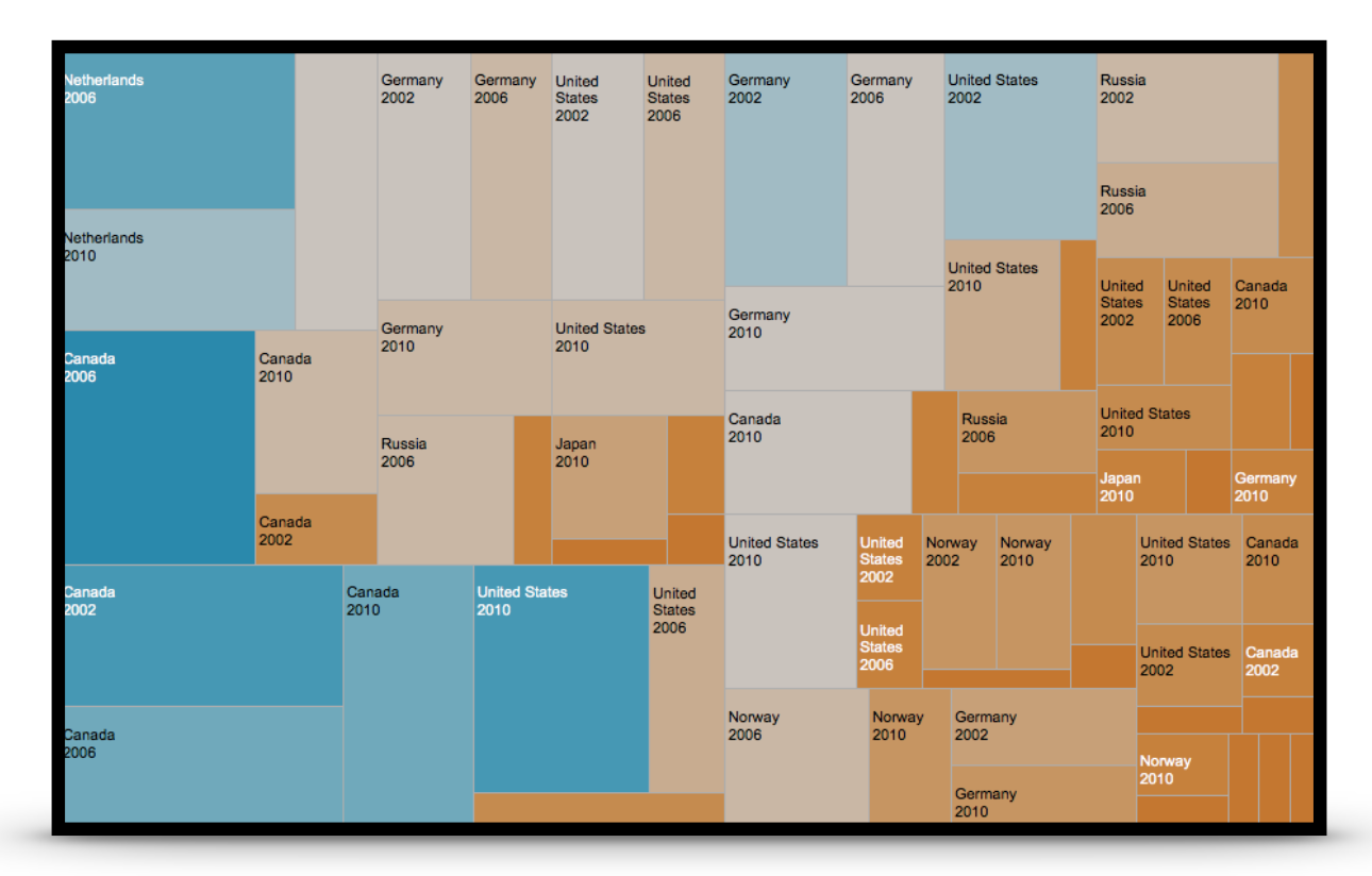 Treemap Visualization with Blue-Cyan and Orange color harmony.