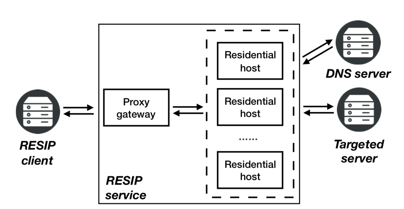 Resident Evil: Understanding Residential IP Proxy as a Dark
