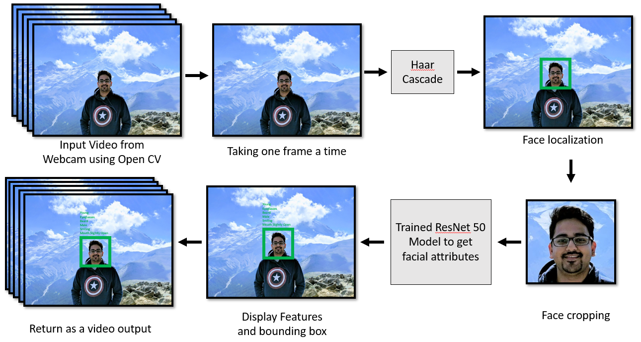 Facial attribute detection using Deep learning - Towards