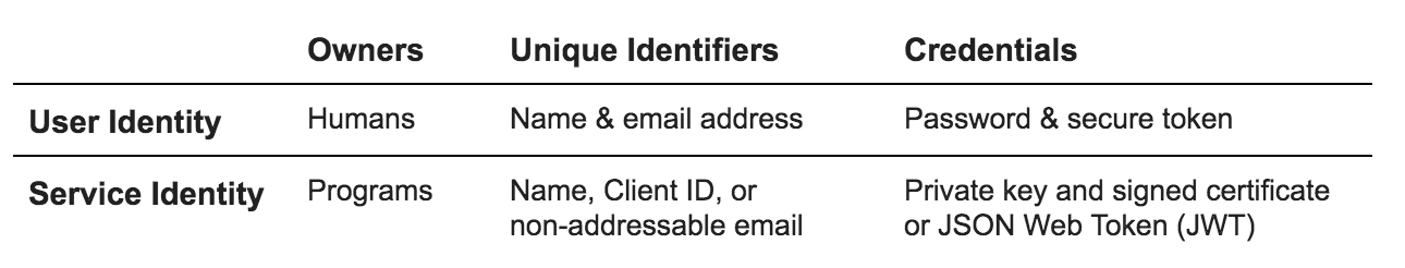 Table describing user identity and service identity with example unique identifiers and credentials.