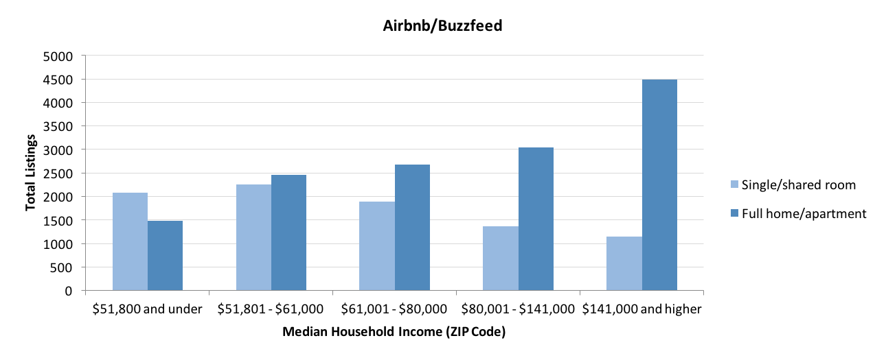 The hard truth about Airbnb - Christopher Koopman - Medium