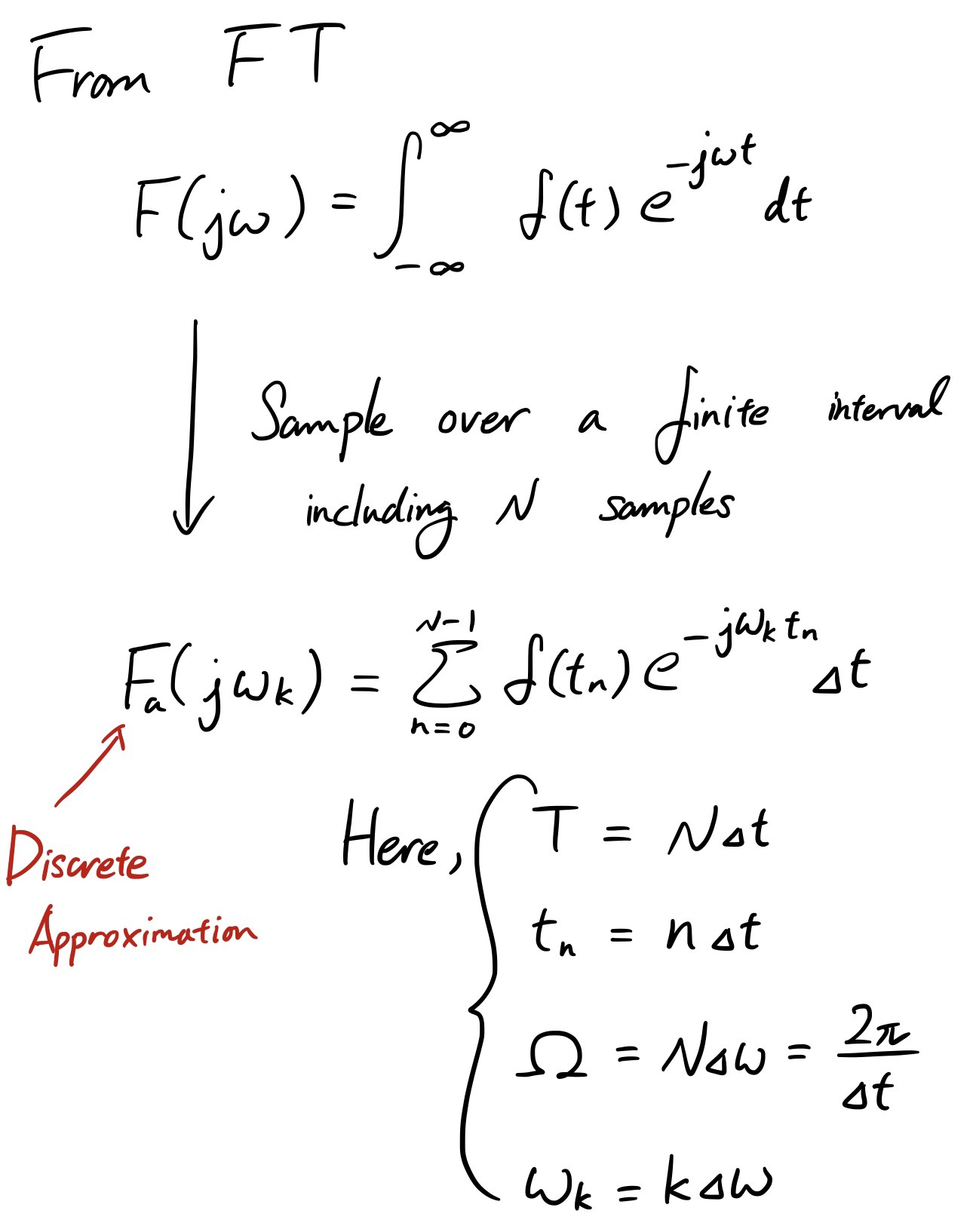 Fourier Transform 101 — Part 4: Discrete Fourier Transform
