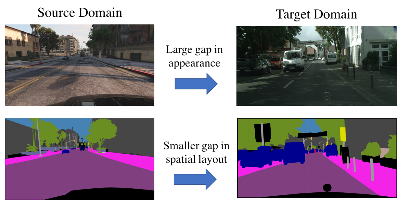 Learning to Adapt Structured Output Space for Semantic