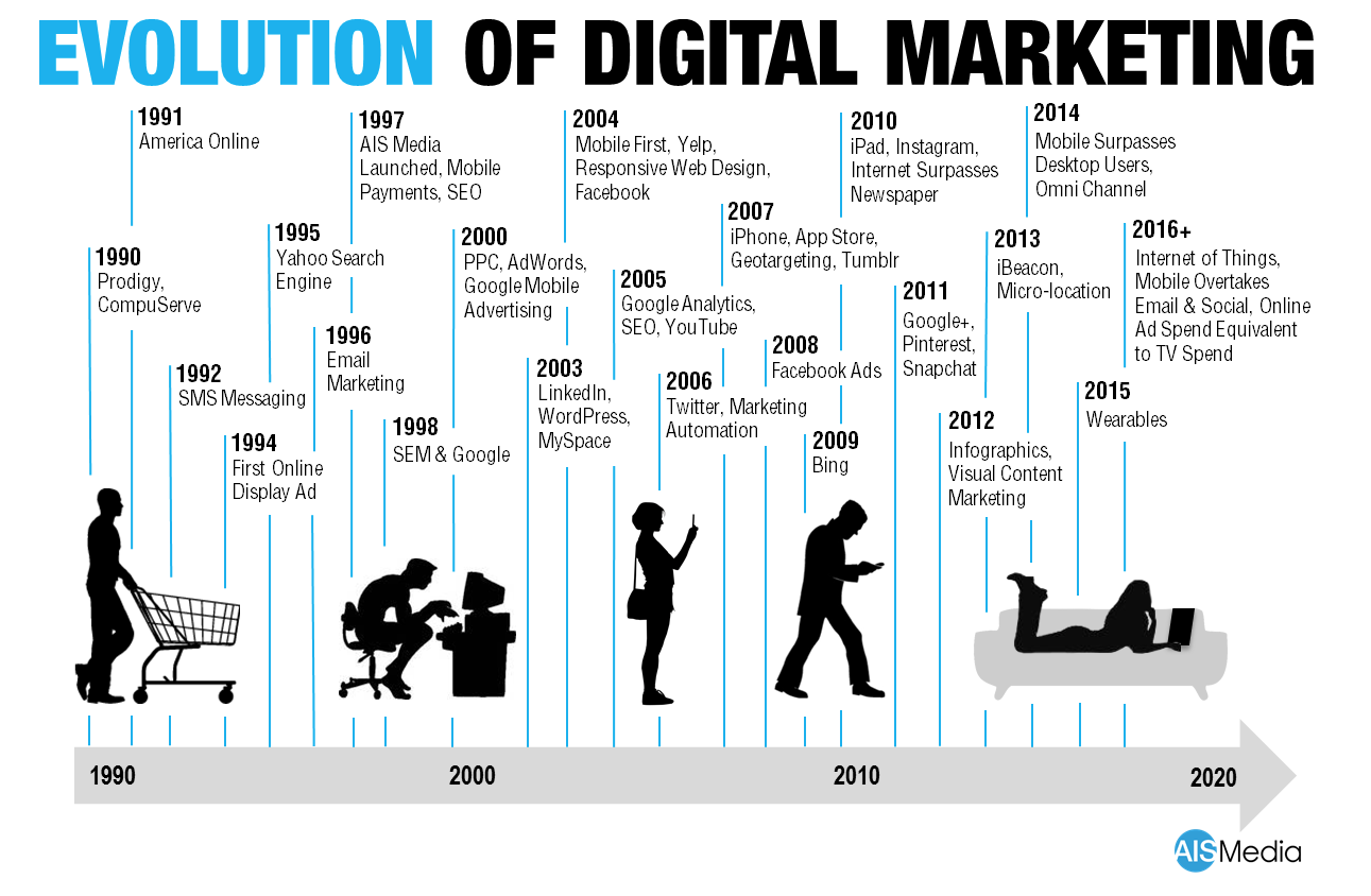 The Evolution of Digital Marketing and Demand Generation in The ...