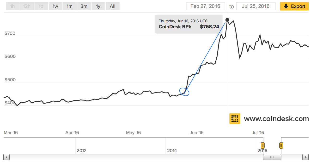 current rate bitcoin in india