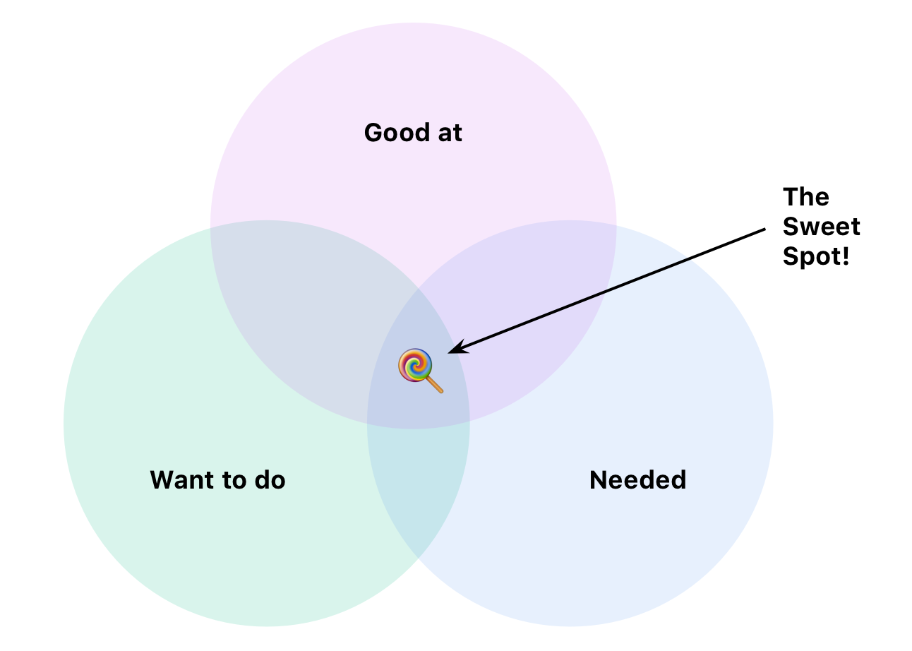 Finding the sweet spot with yo...