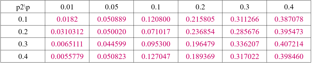 Table 7. Error Probability After Decoding