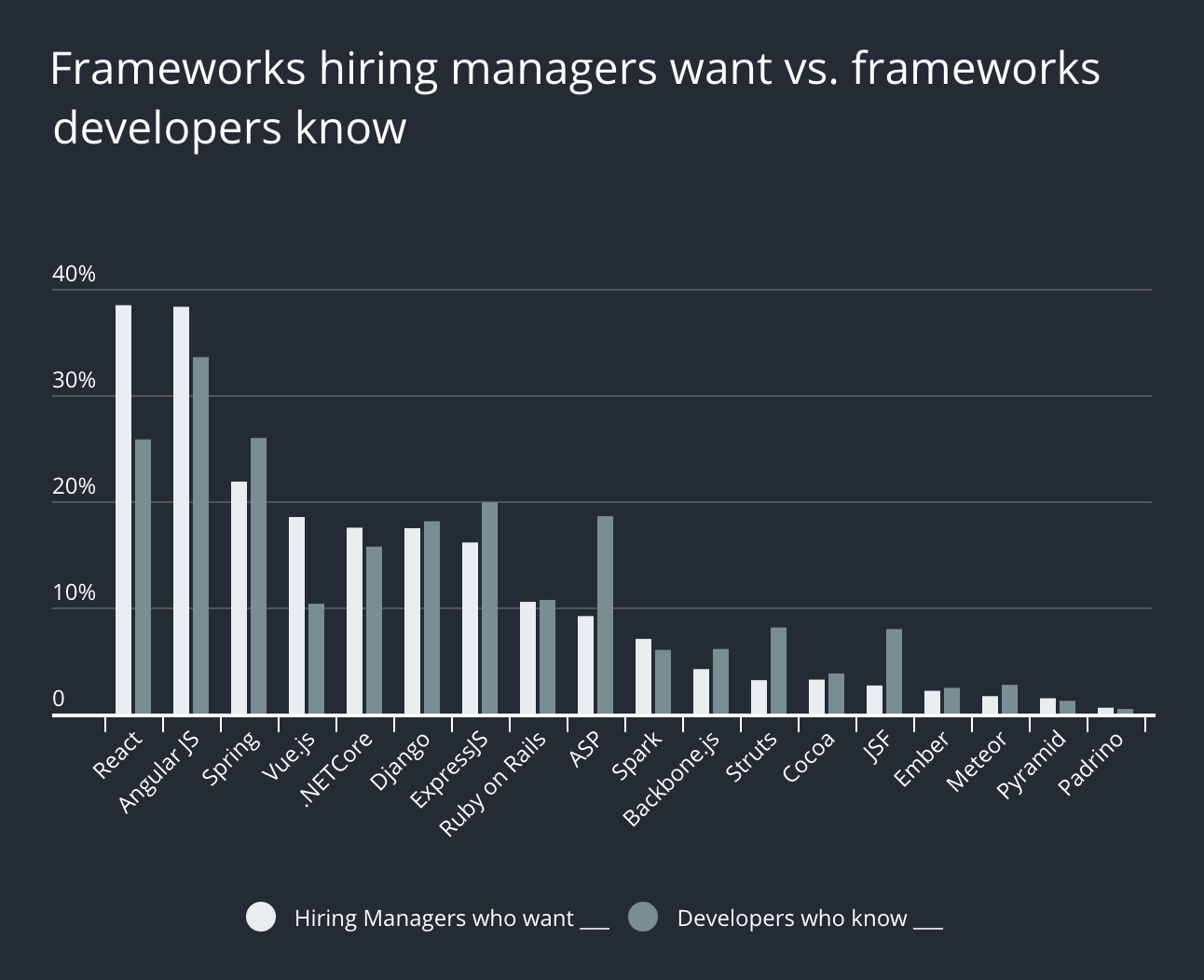 Graph showing the gaps between what hiring managers want and what developers know in terms of tech stacks